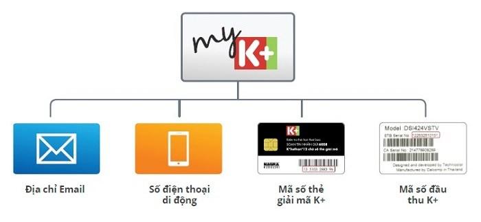 Ứng dụng MyK+ nhận được nhiều phản hồi tích cực