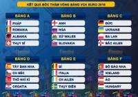 Euro 2016 nên đầu tư đặt cược cho đội nào là ngon ăn?