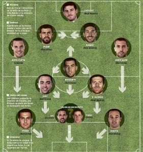 Thông tin đội hình thi đấu của Tây Ban Nha tại Euro 2016