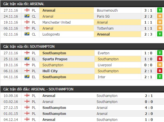 Thành tích đối đầu Arsenal vs Southampton