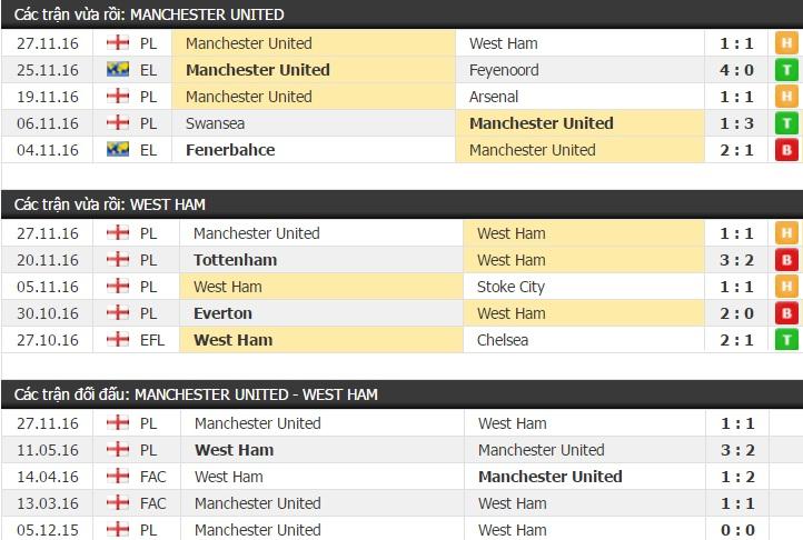 Thành tích đối đầu Manchester United vs West Ham