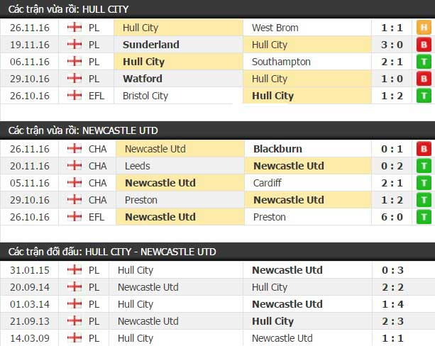 Thành tích đối đầu Hull City vs Newcastle