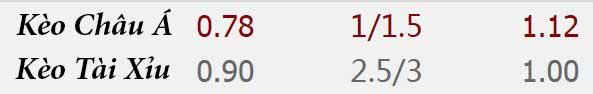 Tỷ lệ kèo Manchester United vs West Ham