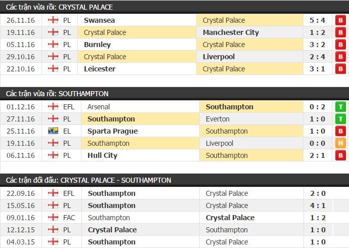 Thành tích đối đầu Crystal Palace vs Southampton