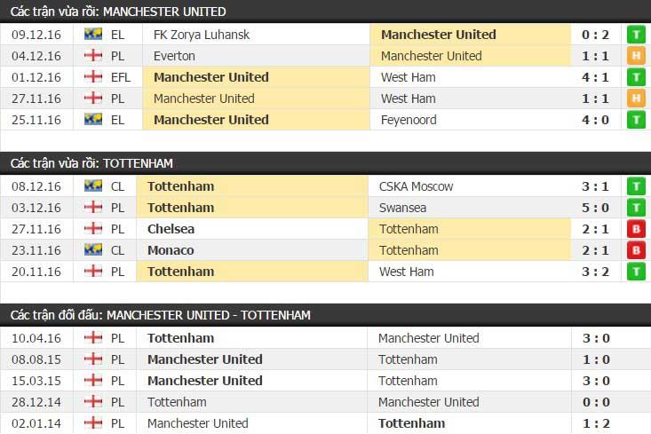 Thành tích đối đầu Manchester United vs Tottenham