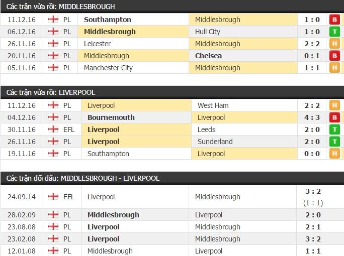 Thành tích đối đầu Middlesbrough vs Liverpool