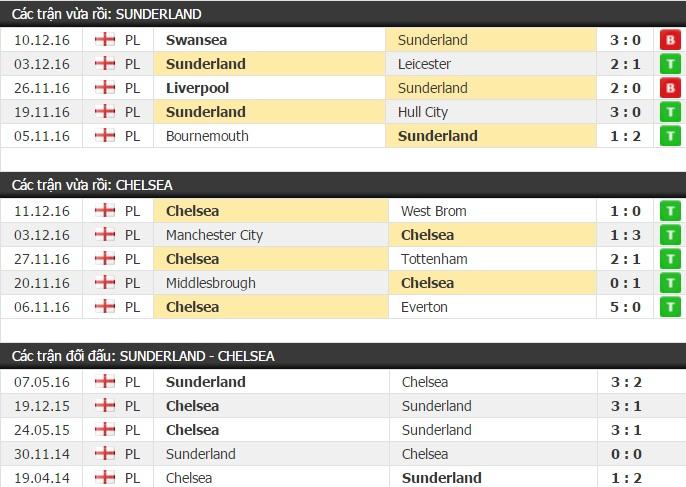 Thành tích đối đầu Sunderland vs Chelsea