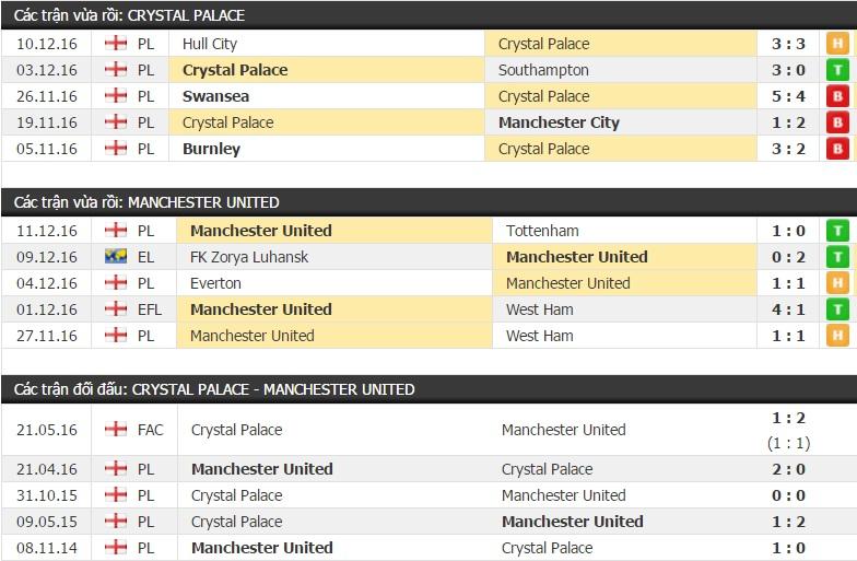 Thành tích đối đầu Crystal Palace vs MU