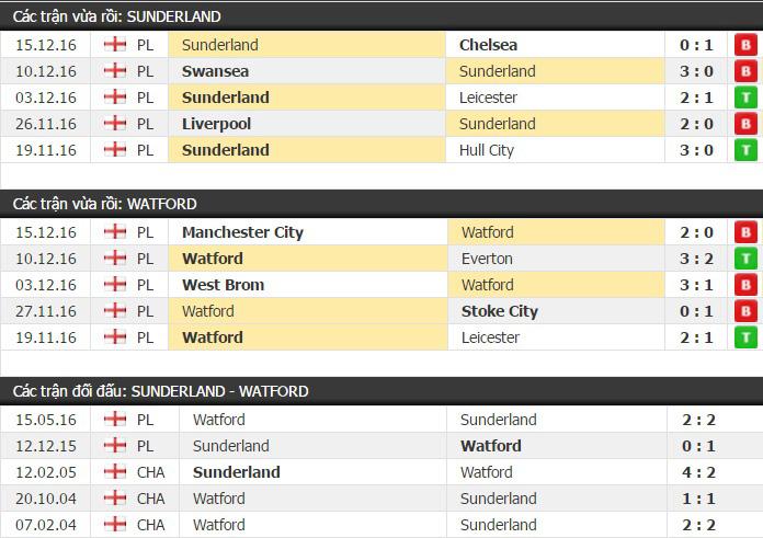 Thành tích đối đầu Sunderland vs Watford
