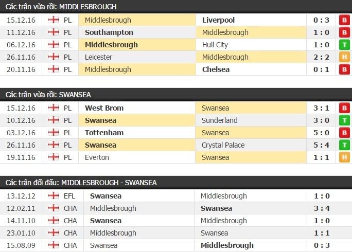 Thành tích đối đầu Middlesbrough vs Swansea