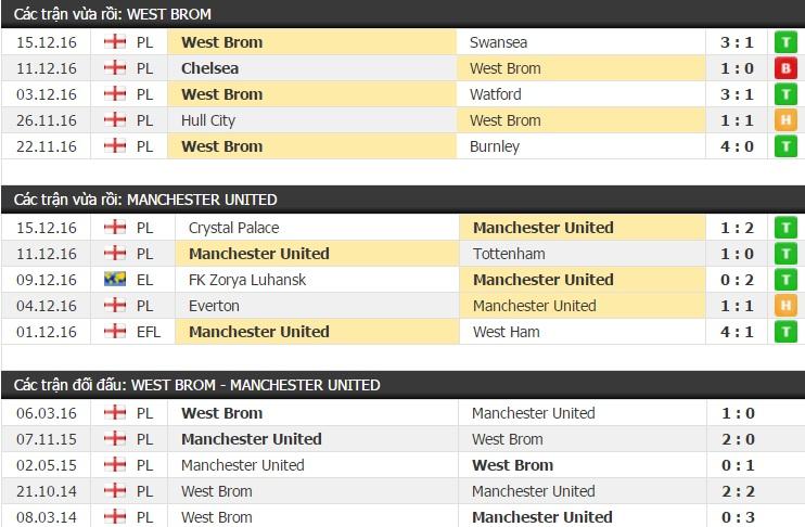 Thành tích đối đầu West Brom vs Manchester United