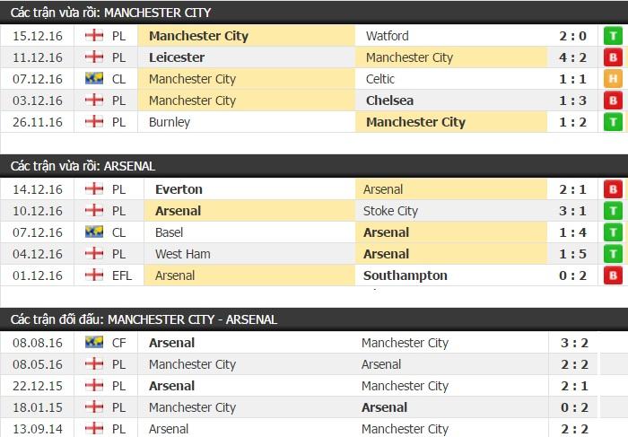 Thành tích đối đầu Man City vs Arsenal