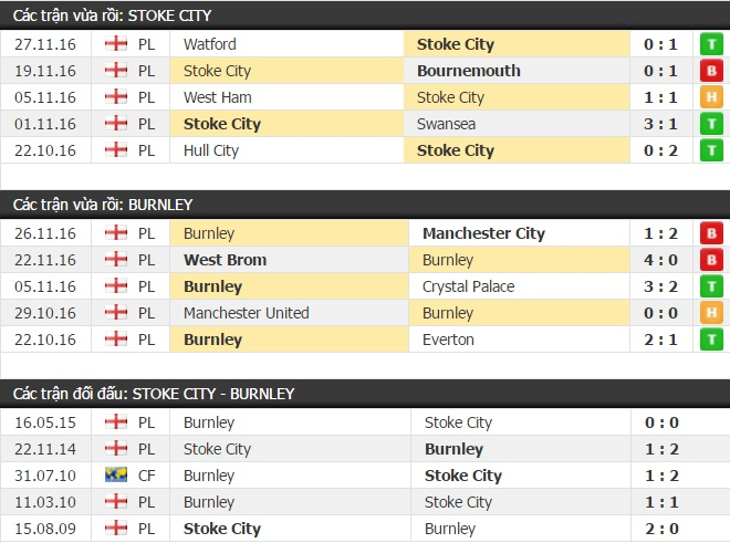 Thành tích đối đầu Stoke City vs Burnley