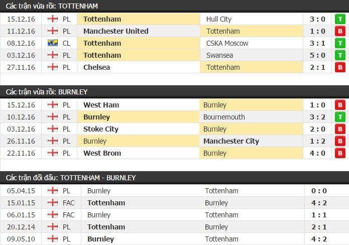 Thành tích đối đầu Tottenham vs Burnley