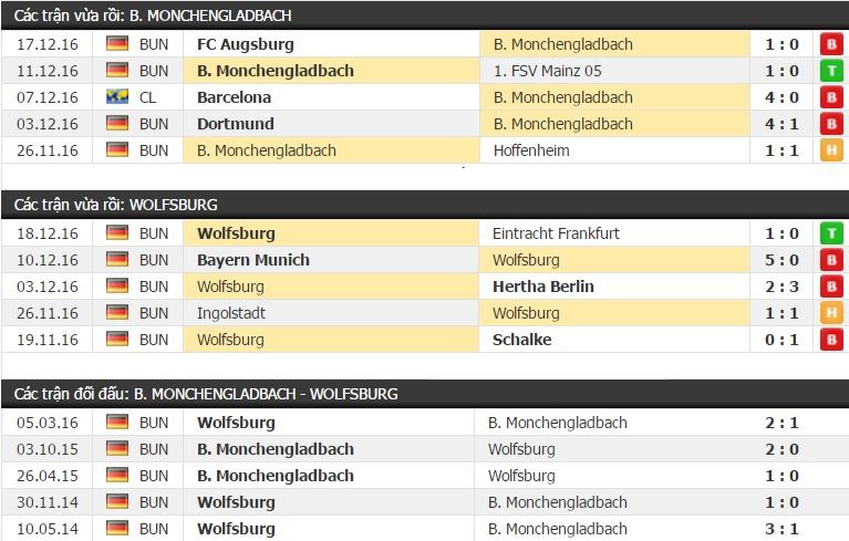 Tỷ lệ kèo Monchengladbach vs Wolfsburg