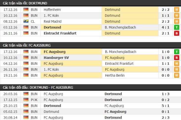 Thành tích và kết quả đối đầu Dortmund vs Augsburg