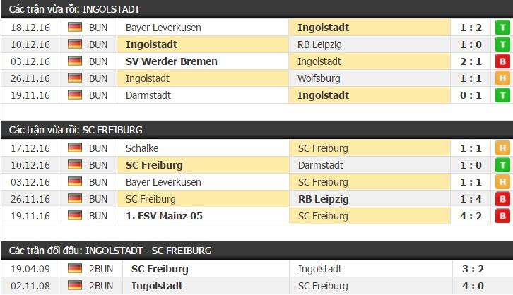 Thành tích và kết quả đối đầu Ingolstadt vs Freiburg