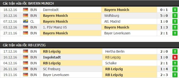 Thành tích và kết quả đối đầu Bayern Munich vs Leipzig
