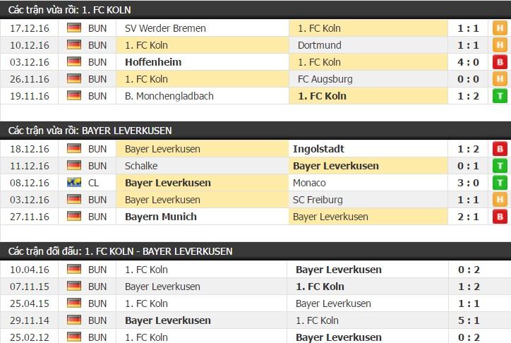 Thành tích và kết quả đối đầu Koln vs Bayer Leverkusen