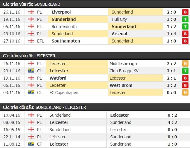 Thành tích đối đầu Sunderland vs Leicester City