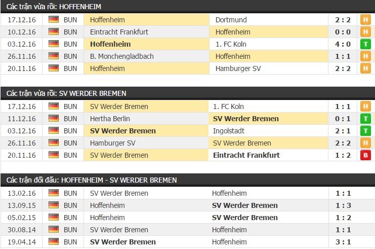 Thành tích và kết quả đối đầu Hoffenheim vs Werder Bremen