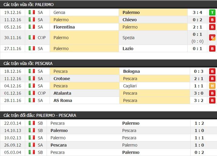 Thành tích và kết quả đối đầu Palermo vs Pescara