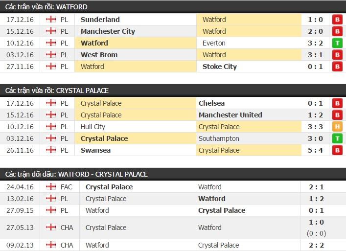 Thành tích và kết quả đối đầu Watford vs Crystal Palace