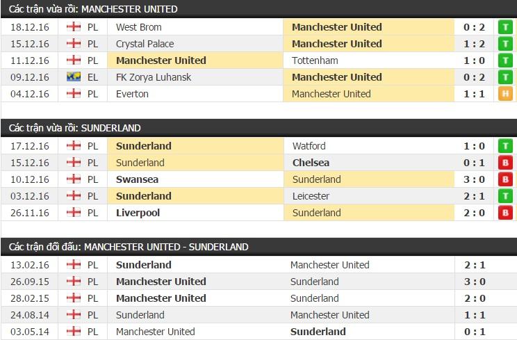 Thành tích và kết quả đối đầu Manchester United vs Sunderland