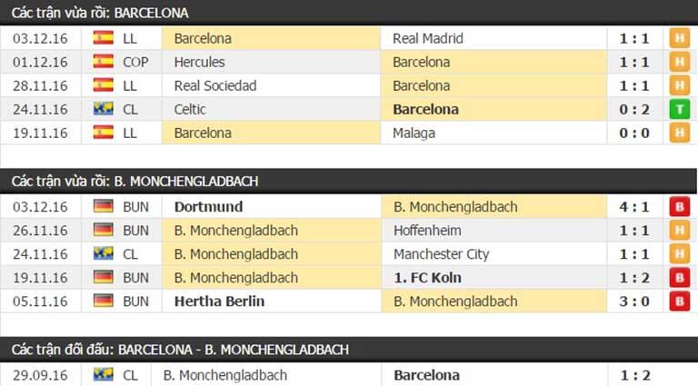 Thành tích đối đầu Barcelona vs Monchengladbach