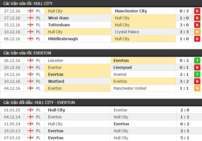 Thành tích và kết quả đối đầu Hull City vs Everton