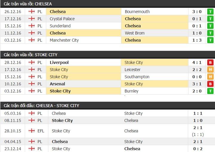 Thành tích và kết quả đối đầu Chelsea vs Stoke City