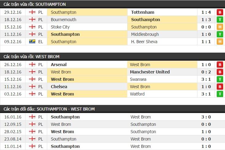 Thành tích và kết quả đối đầu Southampton vs West Brom