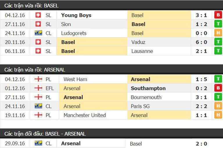 Thành tích đối đầu Basel vs Arsneal