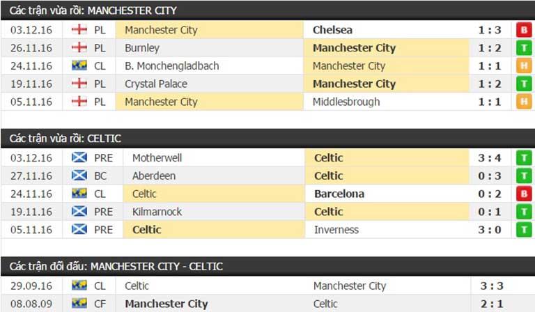 Thành tích đối đầu Manchester City vs Celtic