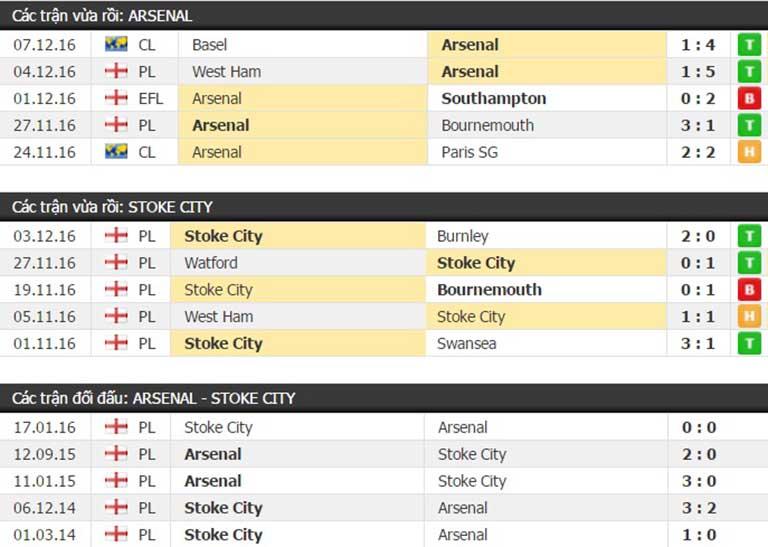 Thành tích đối đầu Asenal vs Stoke City
