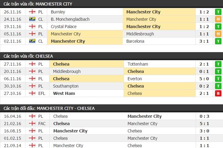 Thành tích đối đầu Man City vs Chelsea