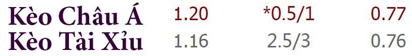 Tỷ lệ kèo Middlesbrough vs Liverpool