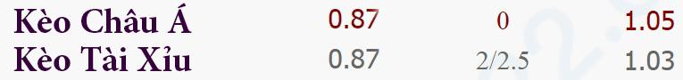 Tỷ lệ kèo Sunderland vs Watford