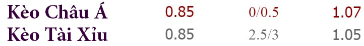 Tỷ lệ kèo Man City vs Arsenal