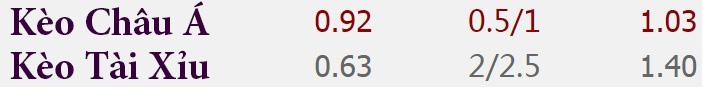 Tỷ lệ kèo West Ham vs Hull City