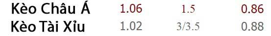 Tỷ lệ kèo Barcelona vs Monchengladbach