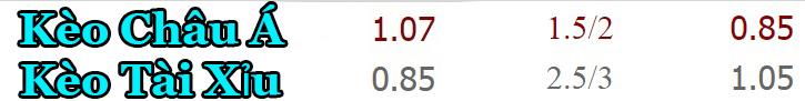 Tỷ lệ kèo Chelsea vs Stoke City