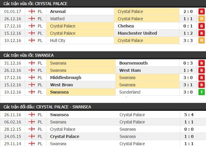 Thành tích và kết quả đối đầu Crystal Palace vs Swansea