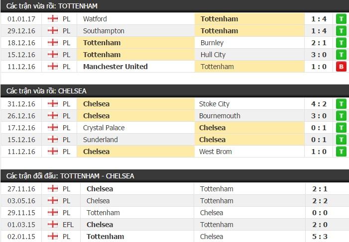 Thành tích và kết quả đối đầu Tottenham vs Chelsea
