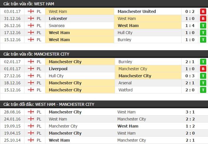 Thành tích và kết quả đối đầu West Ham vs Man City