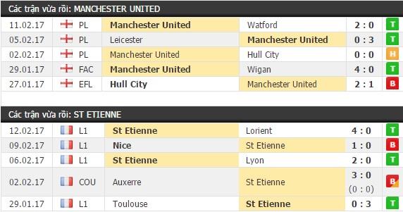 Thành tích và kết quả đối đầu Manchester United vs St Etienne