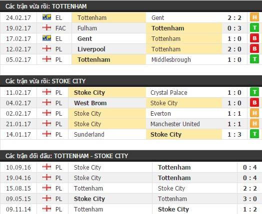 Thành tích và kết quả đối đầu Tottenham vs Stoke City