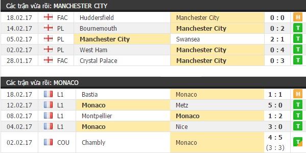 Thành tích và kết quả đối đầu Man City vs Monaco