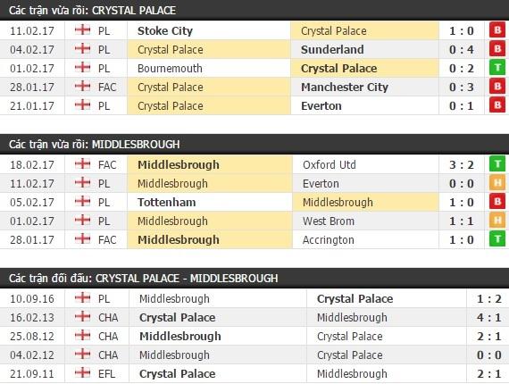Thành tích và kết quả đối đầu Crystal Palace vs Middlesbrough