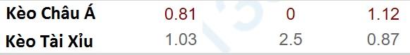 Tỷ lệ kèo Watford vs West Ham